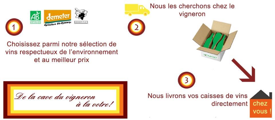 transport vin bio et biodynamie - Vignapart